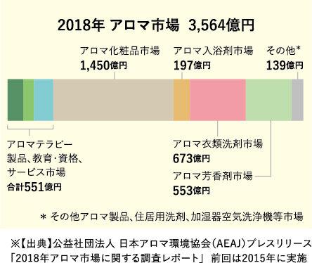 2018アロマ市場グラフ.jpg