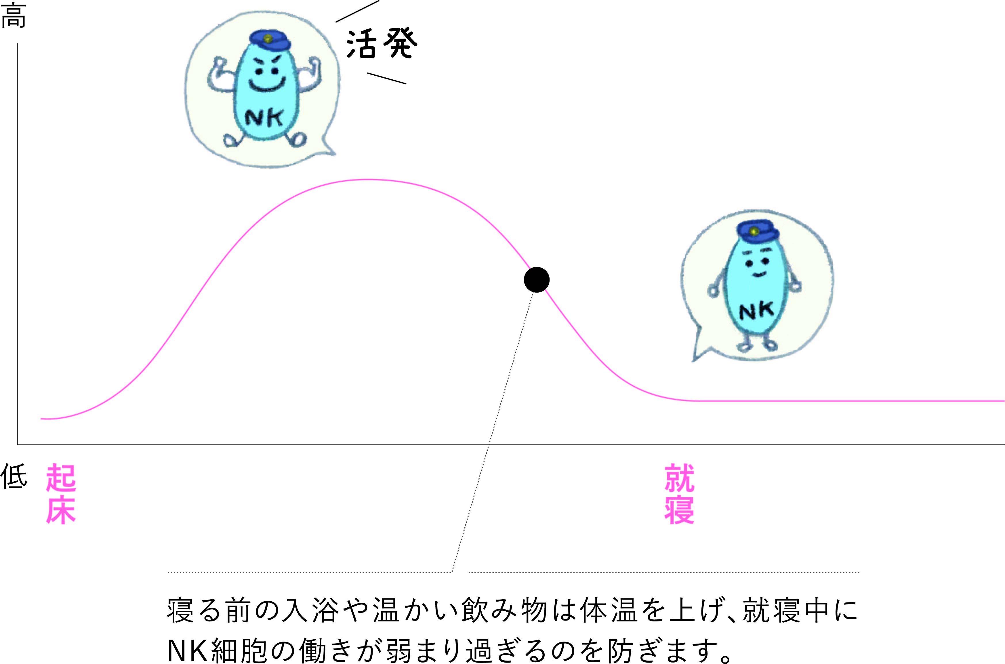NK細胞の働きを示す図
