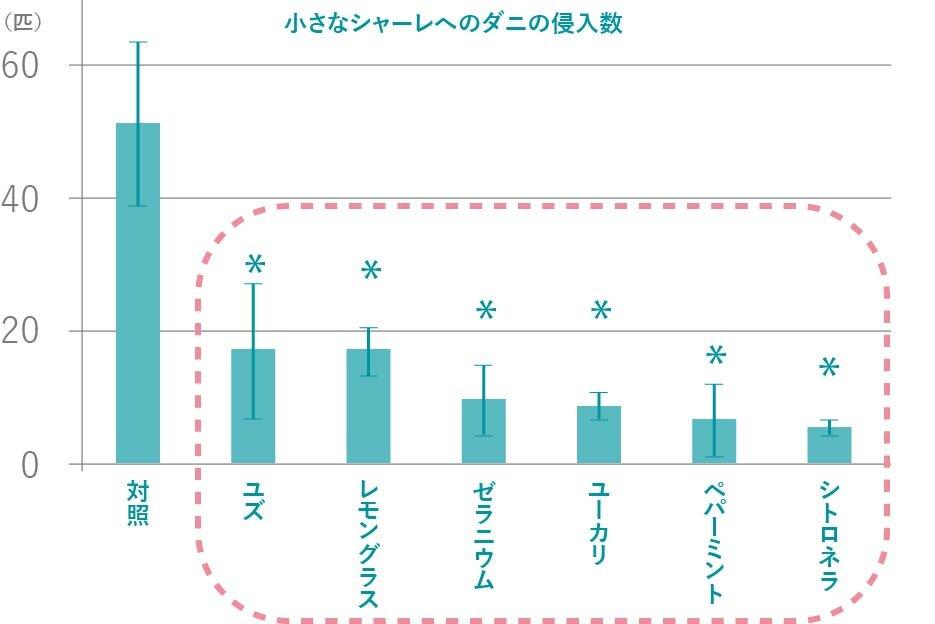 小さなシャーレへのダニの侵入数のグラフ