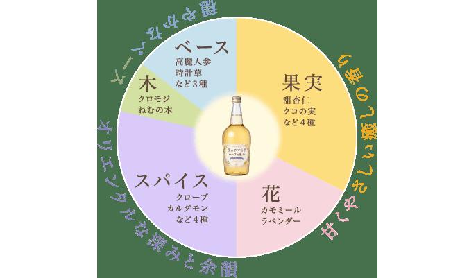 ハーブの恵みの香りの調合グラフ