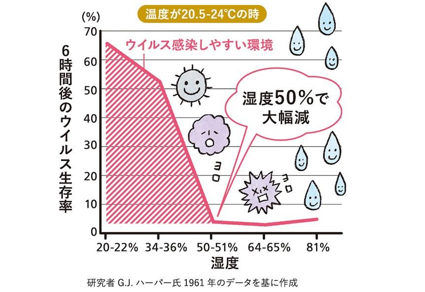 風邪ウイルスと湿度の関係