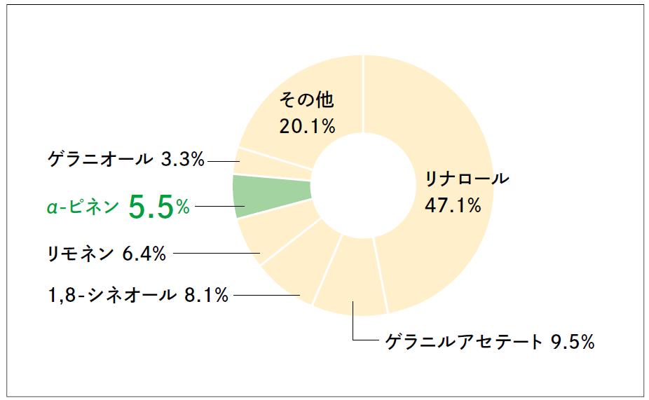 クロモジの精油に含まれる成分の円グラフ