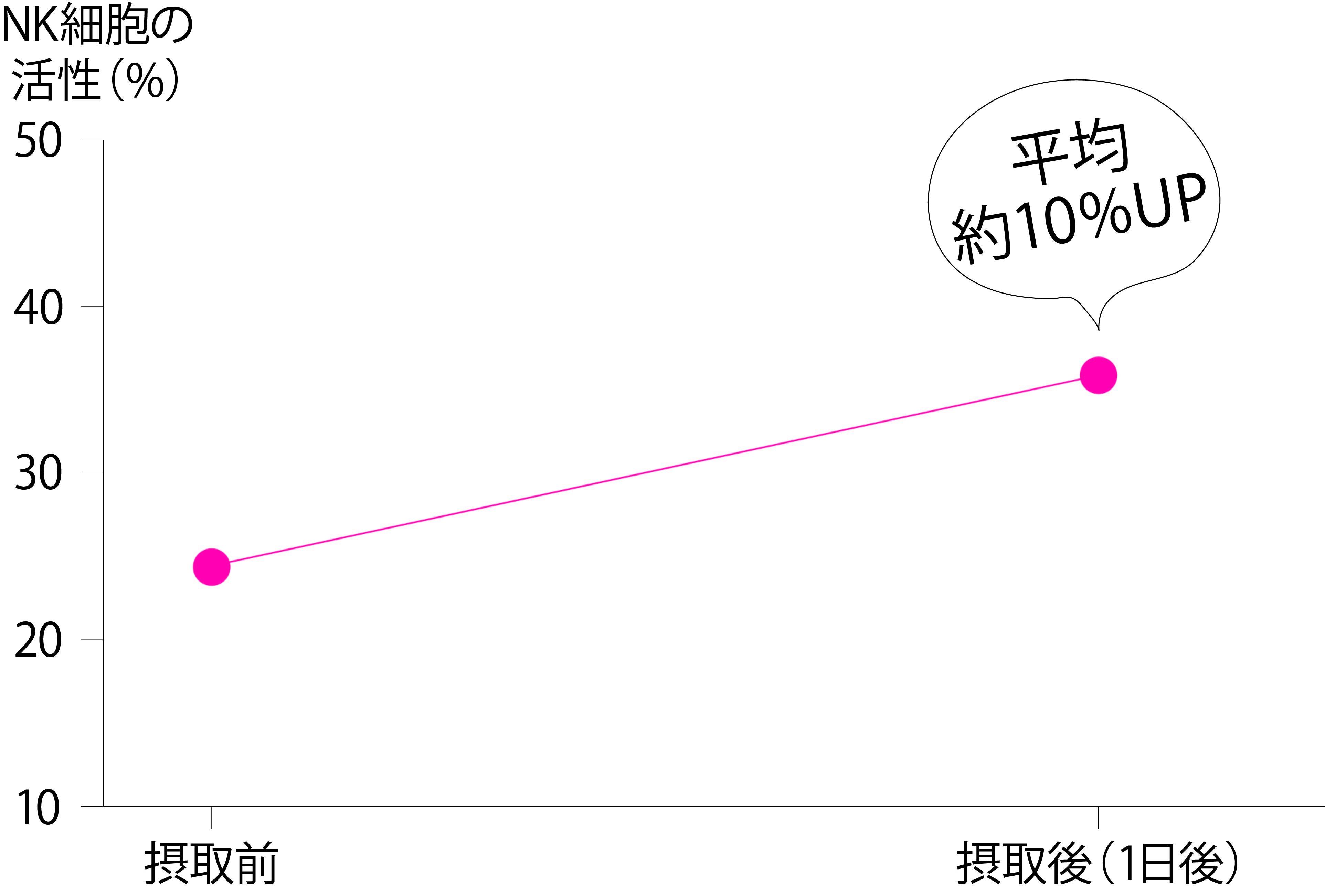 乳酸菌の摂取でNK細胞の活性度が上がるグラフ