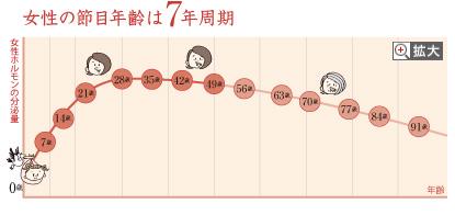 女性の節目年齢は7年周期