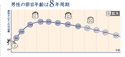 男性の節目年齢は8年周期